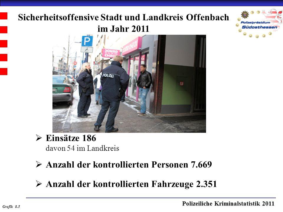 Polizeiliche Kriminalstatistik 2011  Einsätze 186 davon 54 im Landkreis  Anzahl der kontrollierten Personen 7.669  Anzahl der kontrollierten Fahrzeuge 2.351 Sicherheitsoffensive Stadt und Landkreis Offenbach im Jahr 2011 Grafik 8.5
