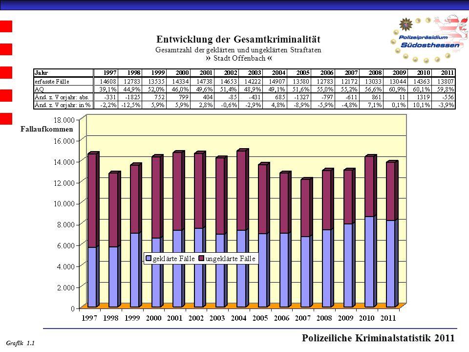 Polizeiliche Kriminalstatistik 2011 Entwicklung der Gesamtkriminalität Gesamtzahl der geklärten und ungeklärten Straftaten » Stadt Offenbach « Grafik 1.1 Fallaufkommen