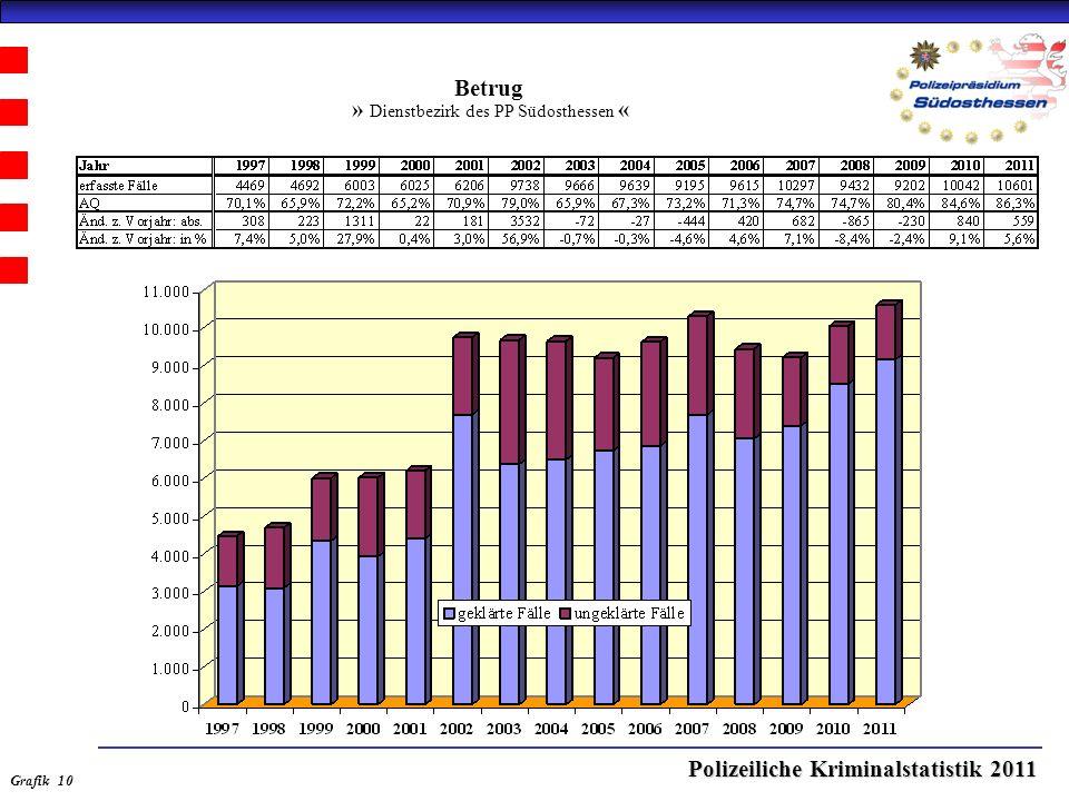 Polizeiliche Kriminalstatistik 2011 Betrug » Dienstbezirk des PP Südosthessen « Grafik 10