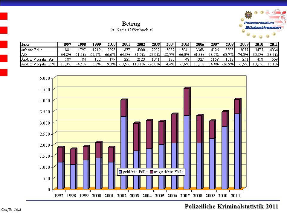 Polizeiliche Kriminalstatistik 2011 Betrug » Kreis Offenbach « Grafik 10.2