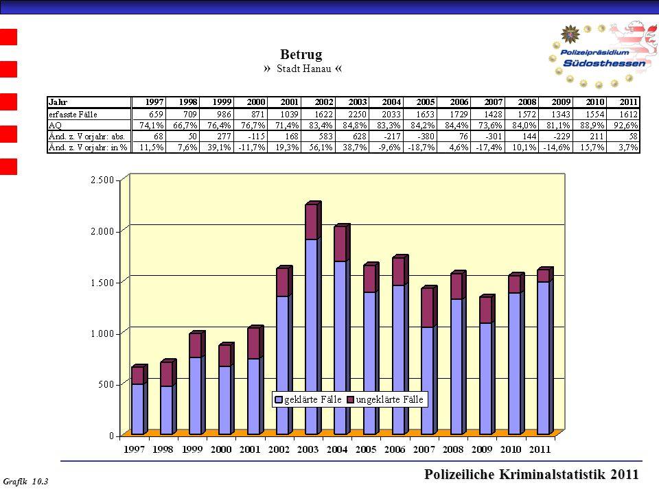 Polizeiliche Kriminalstatistik 2011 Betrug » Stadt Hanau « Grafik 10.3