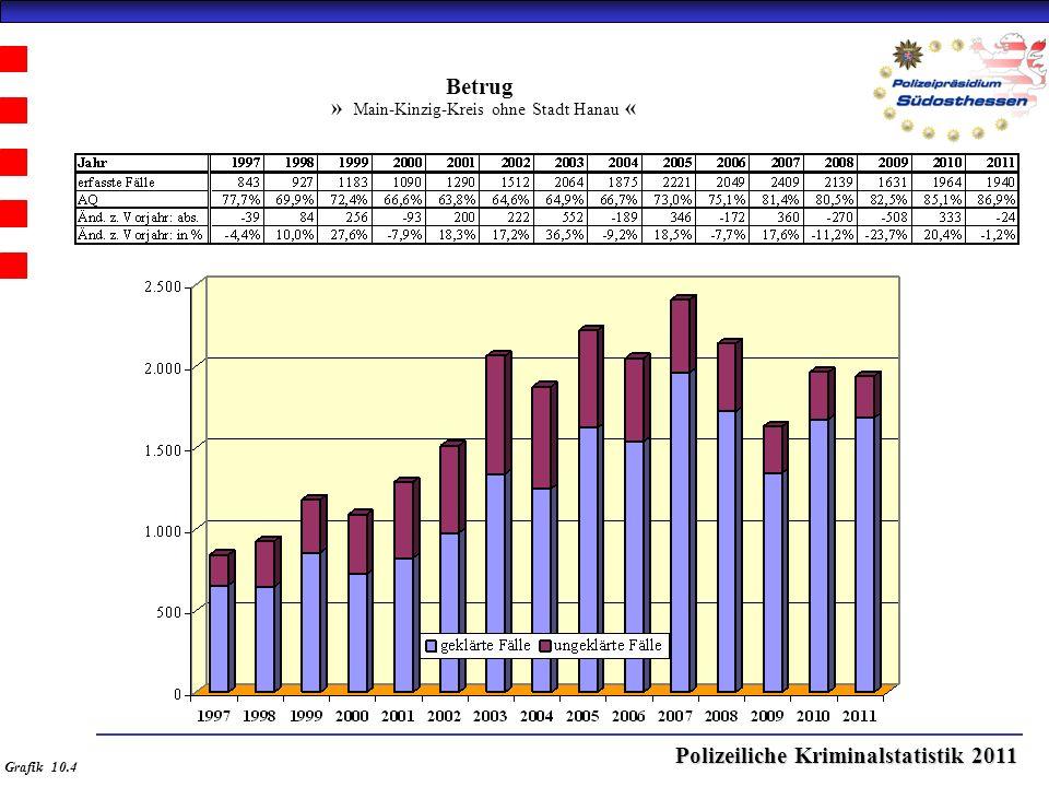 Polizeiliche Kriminalstatistik 2011 Betrug » Main-Kinzig-Kreis ohne Stadt Hanau « Grafik 10.4