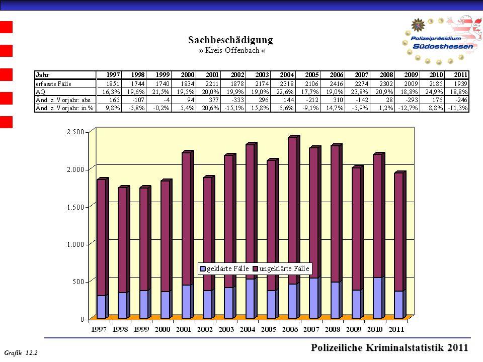 Polizeiliche Kriminalstatistik 2011 Sachbeschädigung » Kreis Offenbach « Grafik 12.2