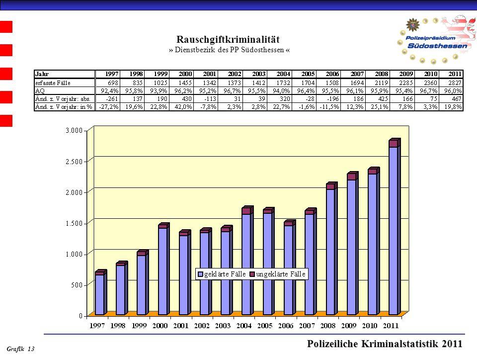 Polizeiliche Kriminalstatistik 2011 Rauschgiftkriminalität » Dienstbezirk des PP Südosthessen « Grafik 13
