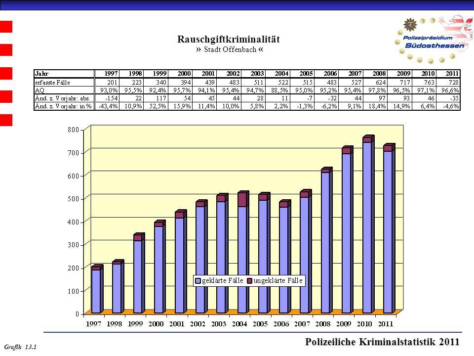 Polizeiliche Kriminalstatistik 2011 Rauschgiftkriminalität » Stadt Offenbach « Grafik 13.1
