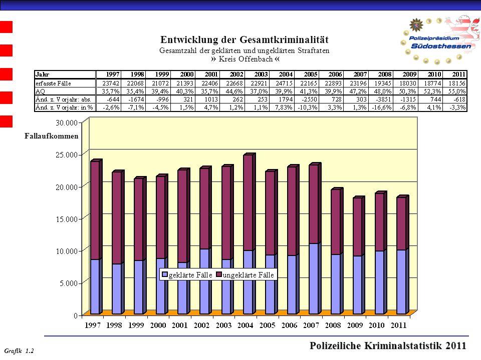 Polizeiliche Kriminalstatistik 2011 Entwicklung der Gesamtkriminalität Gesamtzahl der geklärten und ungeklärten Straftaten » Kreis Offenbach « Grafik 1.2 Fallaufkommen