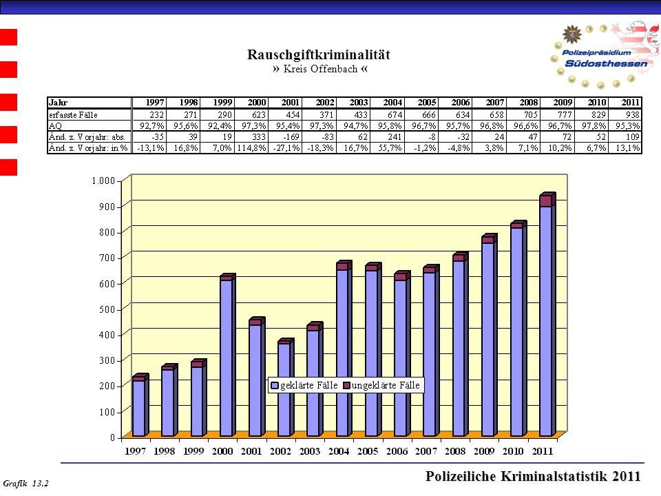 Polizeiliche Kriminalstatistik 2011 Rauschgiftkriminalität » Kreis Offenbach « Grafik 13.2