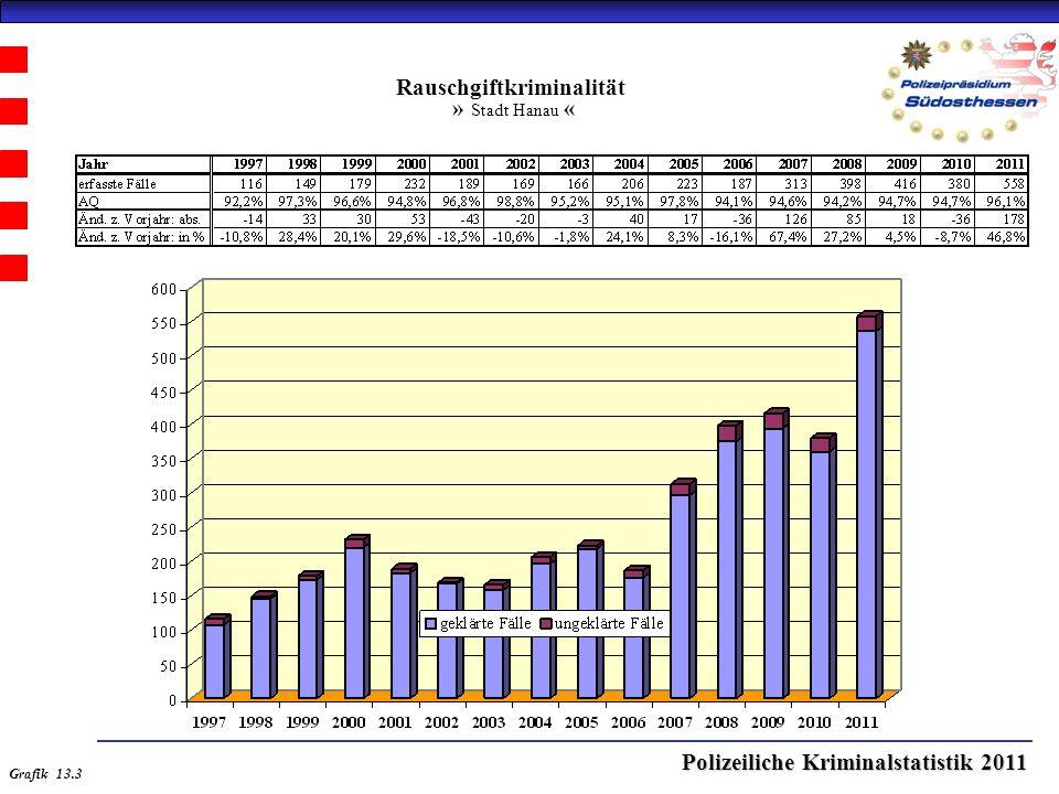 Polizeiliche Kriminalstatistik 2011 Rauschgiftkriminalität » Stadt Hanau « Grafik 13.3