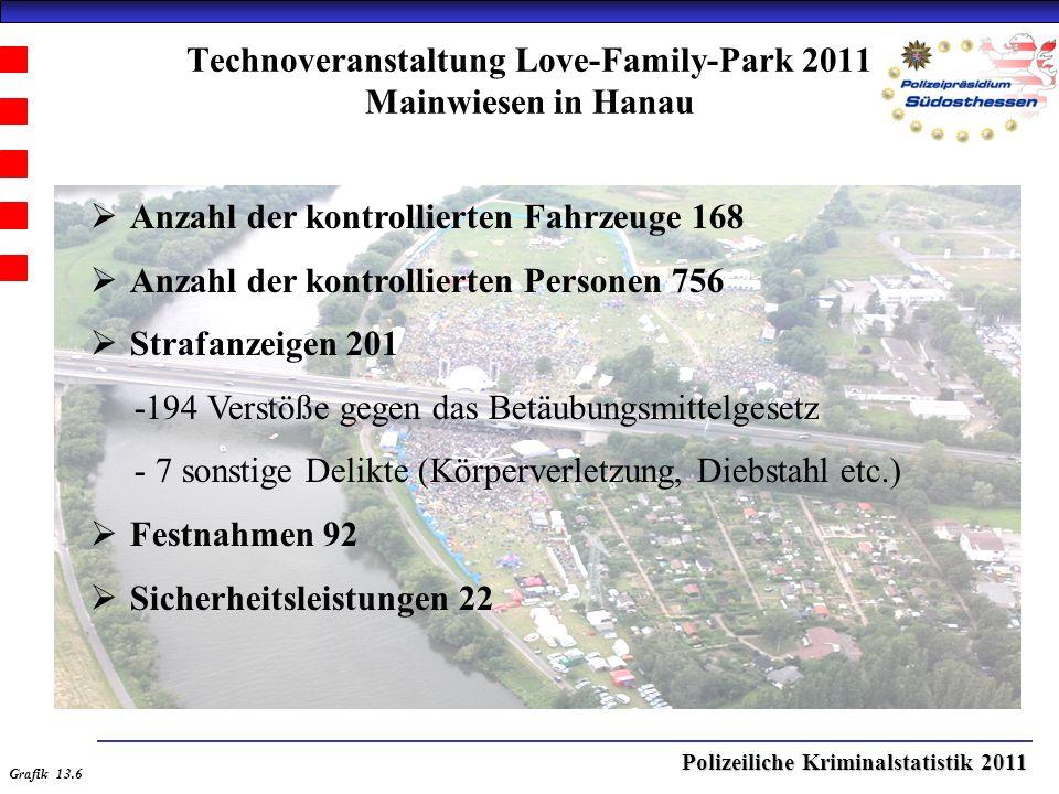 Polizeiliche Kriminalstatistik 2011 Technoveranstaltung Love-Family-Park 2011 Mainwiesen in Hanau  Anzahl der kontrollierten Fahrzeuge 168  Anzahl der kontrollierten Personen 756  Strafanzeigen 201 -194 Verstöße gegen das Betäubungsmittelgesetz - 7 sonstige Delikte (Körperverletzung, Diebstahl etc.)  Festnahmen 92  Sicherheitsleistungen 22 Grafik 13.6