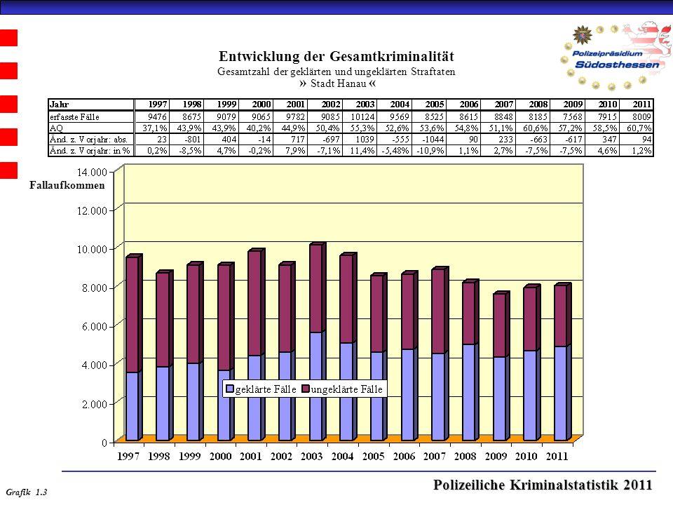 Polizeiliche Kriminalstatistik 2011 Entwicklung der Gesamtkriminalität Gesamtzahl der geklärten und ungeklärten Straftaten » Stadt Hanau « Grafik 1.3 Fallaufkommen