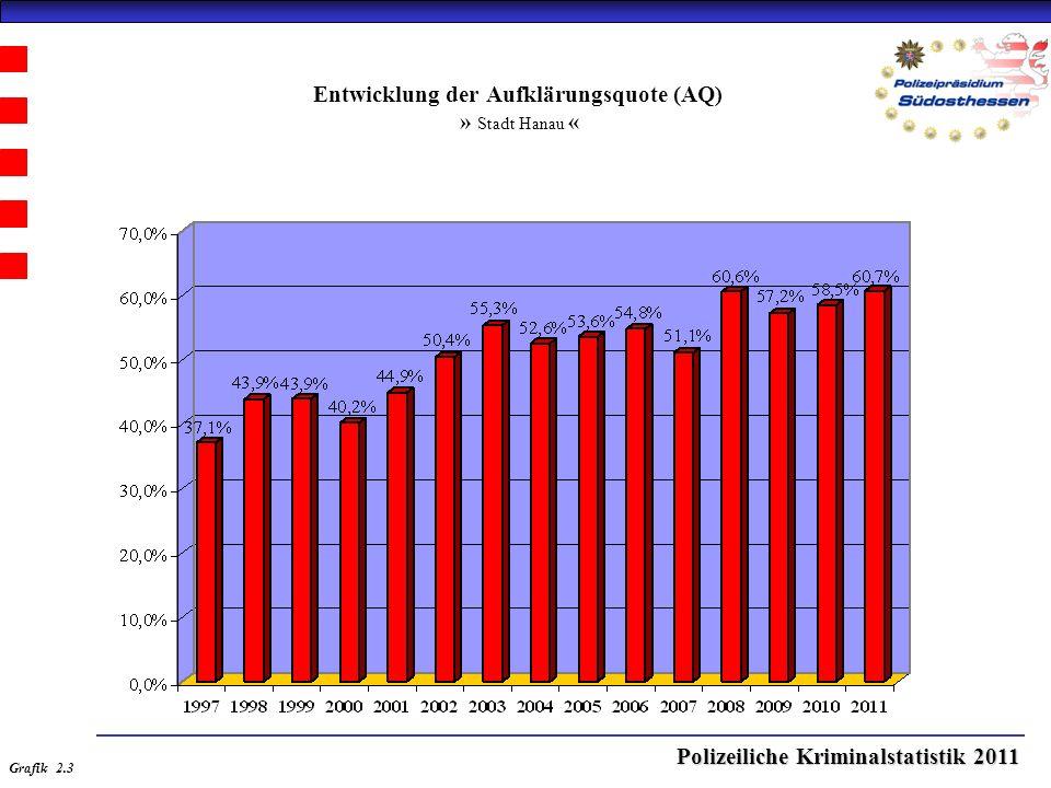 Polizeiliche Kriminalstatistik 2011 Entwicklung der Aufklärungsquote (AQ) » Stadt Hanau « Grafik 2.3