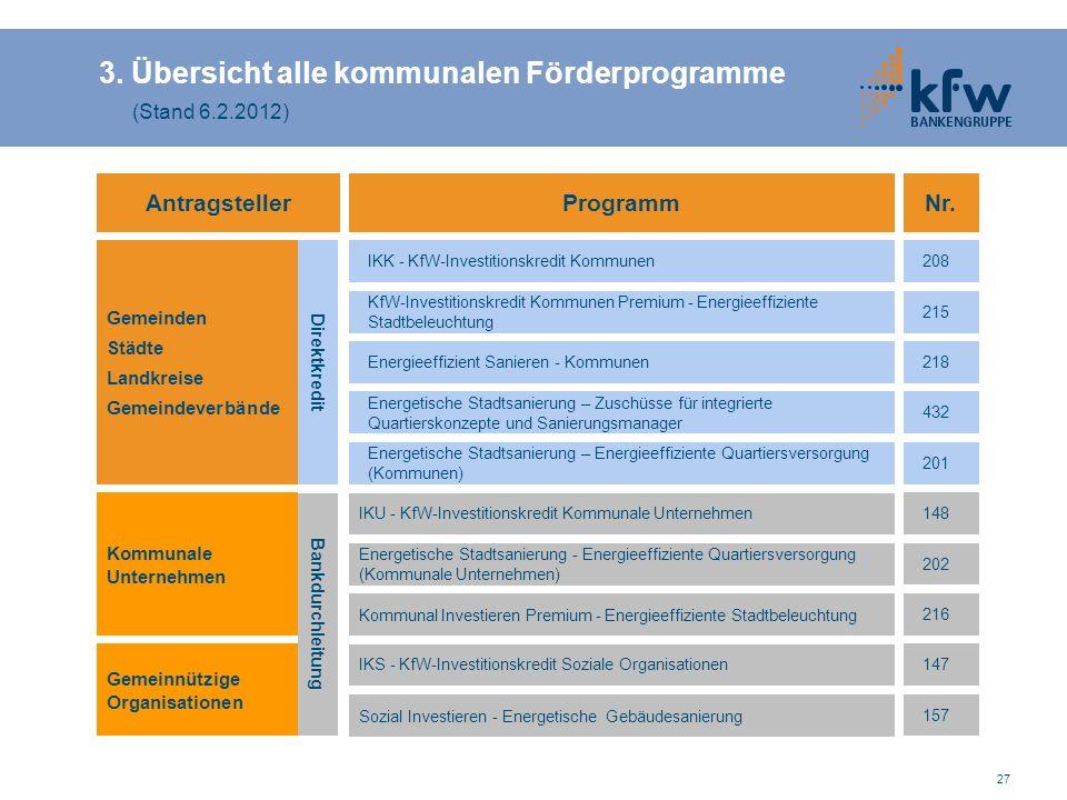 27 Programm IKK - KfW-Investitionskredit Kommunen Energieeffizient Sanieren - Kommunen Gemeinden Städte Landkreise Gemeindeverbände Antragsteller KfW-