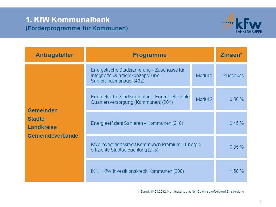 4 Programme IKK - KfW-Investitionskredit Kommunen (208) Energieeffizient Sanieren – Kommunen (218) Gemeinden Städte Landkreise Gemeindeverbände Antrag