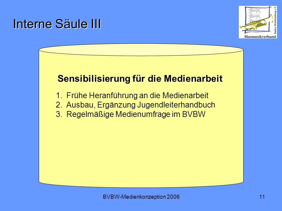 BVBW-Medienkonzeption 200611 Interne Säule III Sensibilisierung für die Medienarbeit Sensibilisierung für die Medienarbeit 1.Frühe Heranführung an die Medienarbeit 2.Ausbau, Ergänzung Jugendleiterhandbuch 3.Regelmäßige Medienumfrage im BVBW
