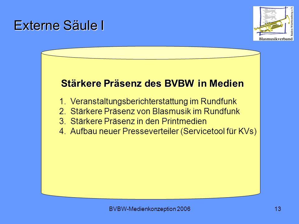 BVBW-Medienkonzeption 200613 Externe Säule I Stärkere Präsenz des BVBW in Medien Stärkere Präsenz des BVBW in Medien 1.Veranstaltungsberichterstattung