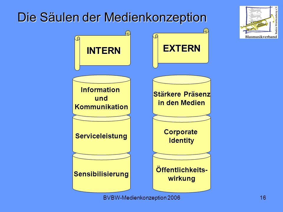 BVBW-Medienkonzeption 200616 Die Säulen der Medienkonzeption Sensibilisierung Serviceleistung Information und Kommunikation Öffentlichkeits- wirkung Corporate Identity Stärkere Präsenz in den Medien INTERN EXTERN
