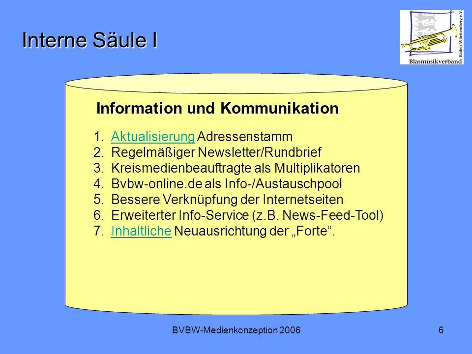 BVBW-Medienkonzeption 20066 Interne Säule I Information und Kommunikation Information und Kommunikation 1.Aktualisierung AdressenstammAktualisierung 2.Regelmäßiger Newsletter/Rundbrief 3.Kreismedienbeauftragte als Multiplikatoren 4.Bvbw-online.de als Info-/Austauschpool 5.Bessere Verknüpfung der Internetseiten 6.Erweiterter Info-Service (z.B.