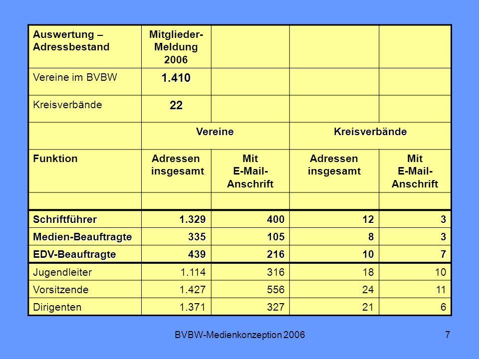 BVBW-Medienkonzeption 200618 Weiterentwicklung des Medienkonzeptes Weiterentwicklung in 5 Arbeitsgruppen AG1: Information und Kommunikation AG2: Serviceleistungen AG3: Sensibilisierung für die Medienarbeit AG4: Stärkere Präsenz in den Medien AG5: Aufbau einer Corporate Identity Gruppenarbeit in 2 Blöcken: 9.45 bis 10.30 Uhr 10.45 bis 11.30 Uhr