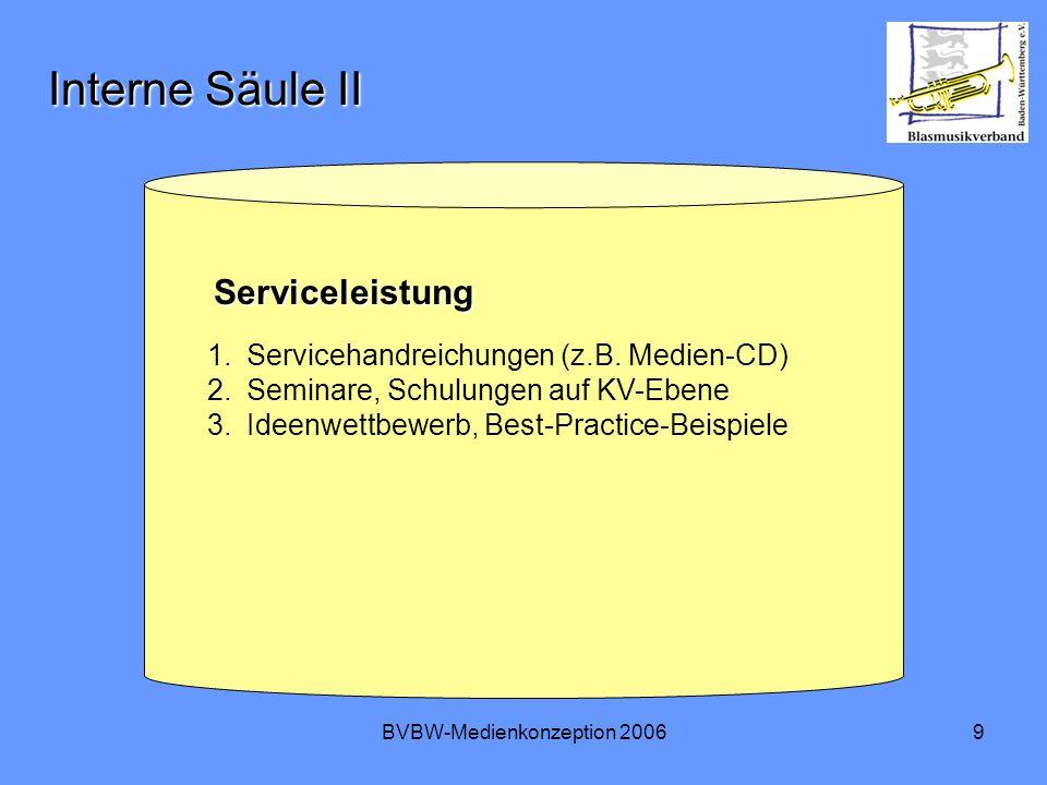 BVBW-Medienkonzeption 200610 Die Säulen der Medienkonzeption Sensibilisierung Serviceleistung Information und Kommunikation Öffentlichkeits- wirkung Corporate Identity Stärkere Präsenz in den Medien INTERN EXTERN