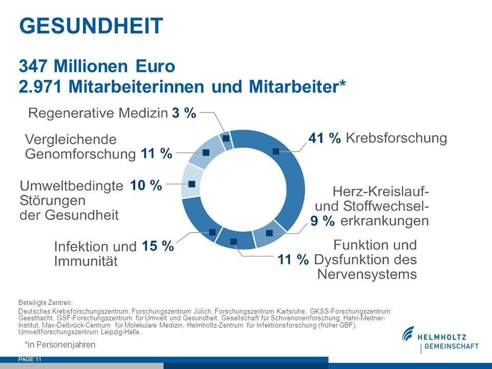PAGE 11 GESUNDHEIT 347 Millionen Euro 2.971 Mitarbeiterinnen und Mitarbeiter* Beteiligte Zentren: Deutsches Krebsforschungszentrum, Forschungszentrum
