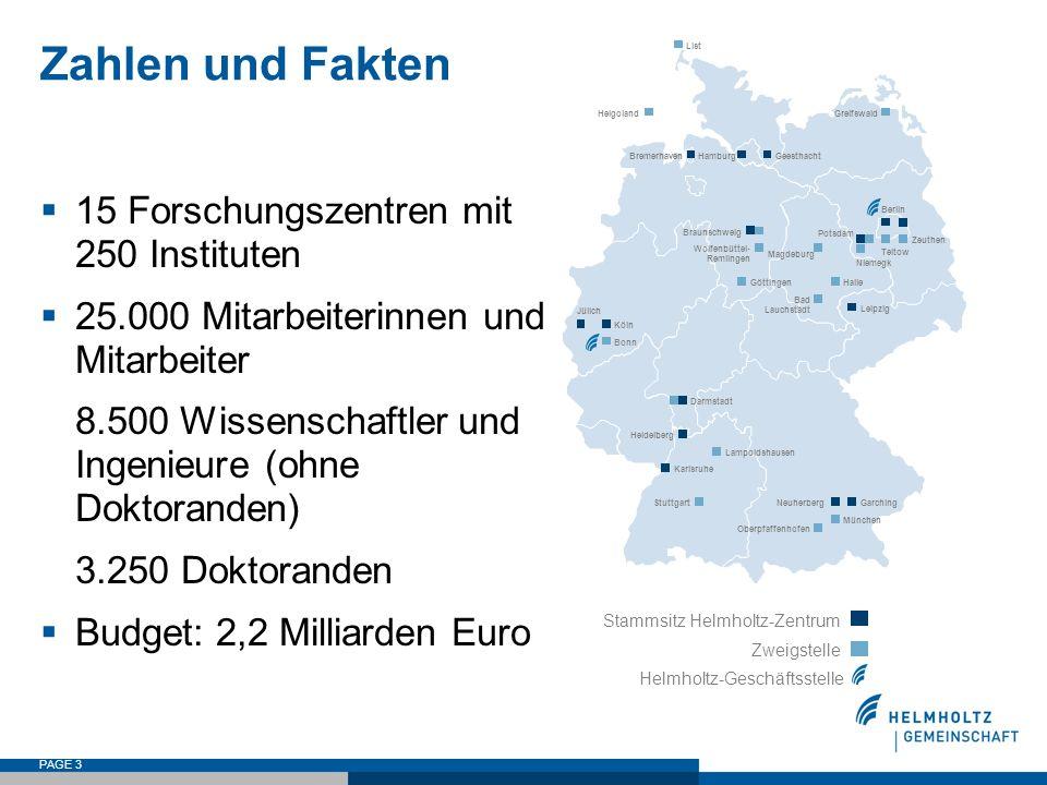 PAGE 14 Begutachtungen in Helmholtz-Zentren - zentrumsbezogen - 5-Jahres-Rhythmus - nicht strategisch, sondern arbeitsgruppenbezogen - retrospektiv - Nutzen?