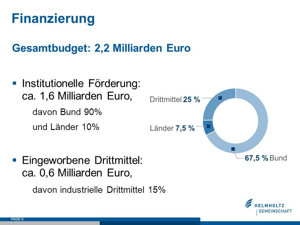 PAGE 5 Finanzierung Gesamtbudget: 2,2 Milliarden Euro  Institutionelle Förderung: ca. 1,6 Milliarden Euro, davon Bund 90% und Länder 10%  Eingeworbe