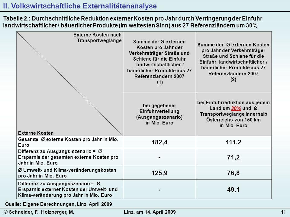 © Schneider, F., Holzberger, M.Linz, am 14. April 200911 Tabelle 2.: Durchschnittliche Reduktion externer Kosten pro Jahr durch Verringerung der Einfu