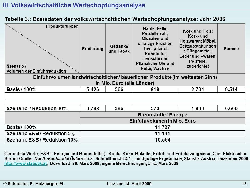 © Schneider, F., Holzberger, M.Linz, am 14. April 200913 Produktgruppen Szenario / Volumen der Einfuhrreduktion Ernährung Getränke und Tabak Häute, Fe