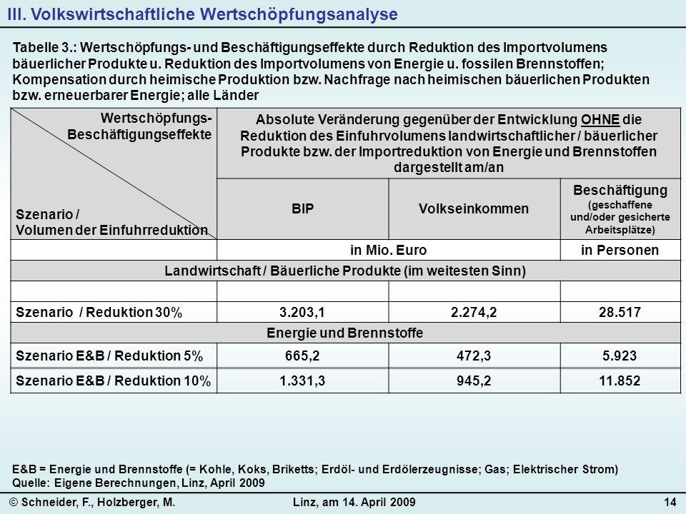 © Schneider, F., Holzberger, M.Linz, am 14. April 200914 Tabelle 3.: Wertschöpfungs- und Beschäftigungseffekte durch Reduktion des Importvolumens bäue