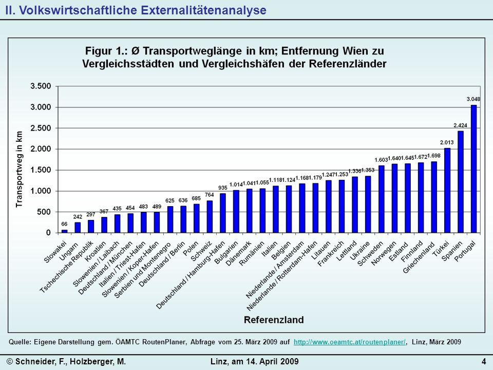 © Schneider, F., Holzberger, M.Linz, am 14. April 20094 II. Volkswirtschaftliche Externalitätenanalyse Quelle: Eigene Darstellung gem. ÖAMTC RoutenPla