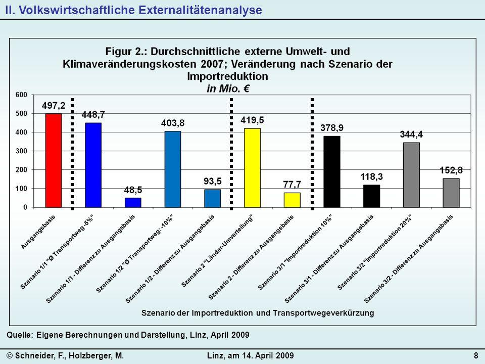 © Schneider, F., Holzberger, M.Linz, am 14. April 20098 Quelle: Eigene Berechnungen und Darstellung, Linz, April 2009 II. Volkswirtschaftliche Externa