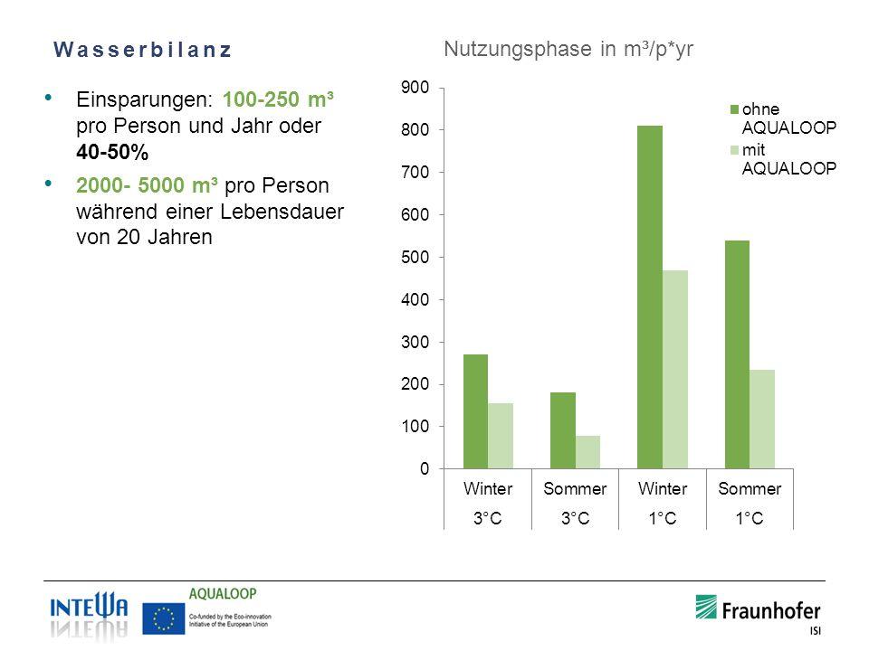 Nutzungsphase in m³/p*yr Wasserbilanz Einsparungen: 100-250 m³ pro Person und Jahr oder 40-50% 2000- 5000 m³ pro Person während einer Lebensdauer von