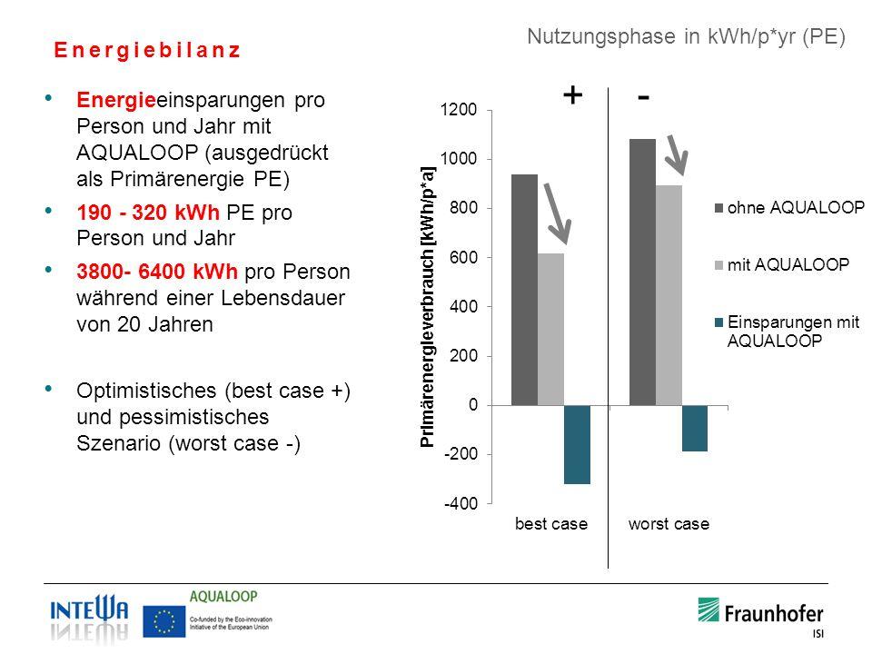 Energiebilanz Energieeinsparungen pro Person und Jahr mit AQUALOOP (ausgedrückt als Primärenergie PE) 190 - 320 kWh PE pro Person und Jahr 3800- 6400