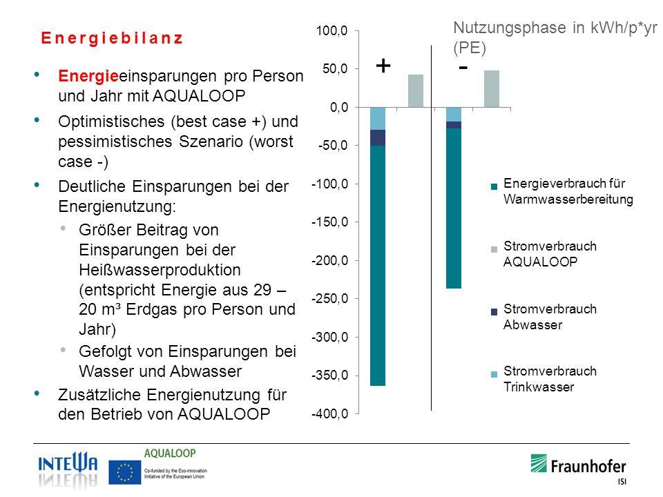Energiebilanz Energieeinsparungen pro Person und Jahr mit AQUALOOP Optimistisches (best case +) und pessimistisches Szenario (worst case -) Deutliche