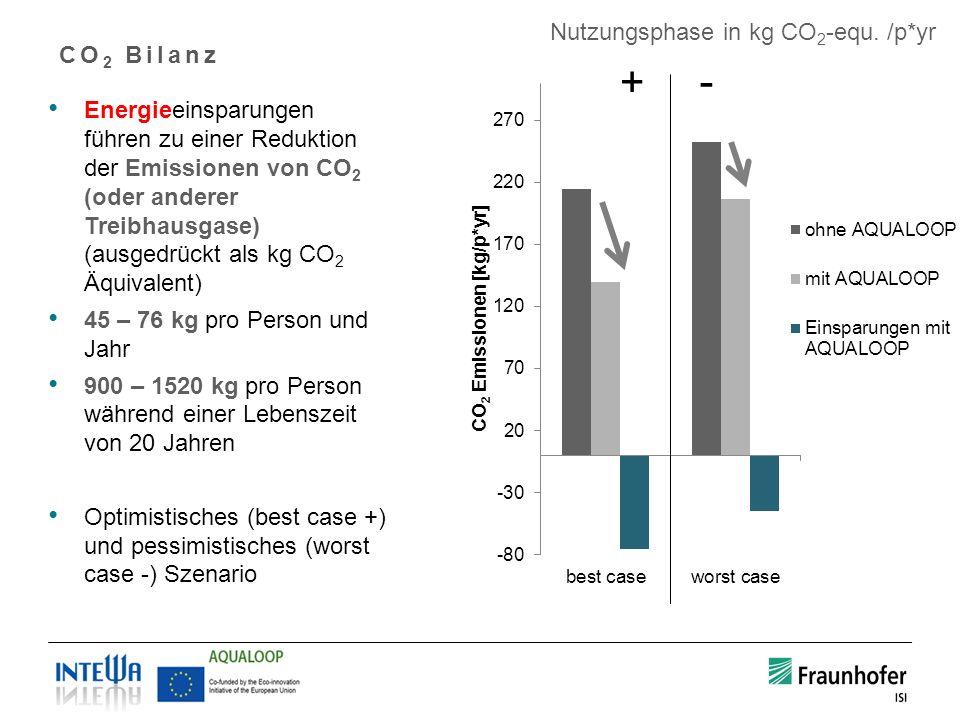 CO 2 Bilanz Energieeinsparungen führen zu einer Reduktion der Emissionen von CO 2 (oder anderer Treibhausgase) (ausgedrückt als kg CO 2 Äquivalent) 45