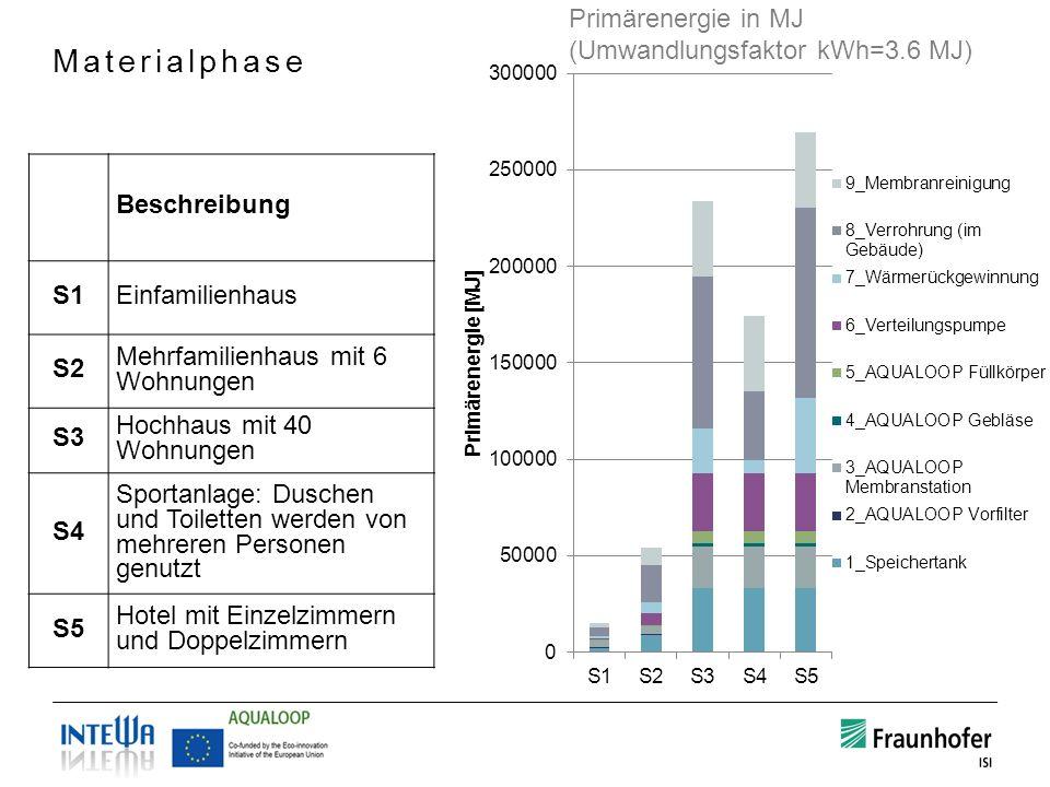 Materialphase Primärenergie in MJ (Umwandlungsfaktor kWh=3.6 MJ) Beschreibung S1Einfamilienhaus S2 Mehrfamilienhaus mit 6 Wohnungen S3 Hochhaus mit 40