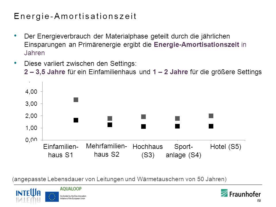 Energie-Amortisationszeit Hotel (S5)Sport- anlage (S4) Einfamilien- haus S1 Der Energieverbrauch der Materialphase geteilt durch die jährlichen Einspa