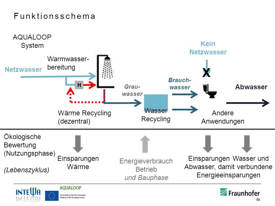 Funktionsschema H Warmwasser- bereitung Wärme Recycling (dezentral) Netzwasser Kein Netzwasser Abwasser X Andere Anwendungen Einsparungen Wärme Einspa