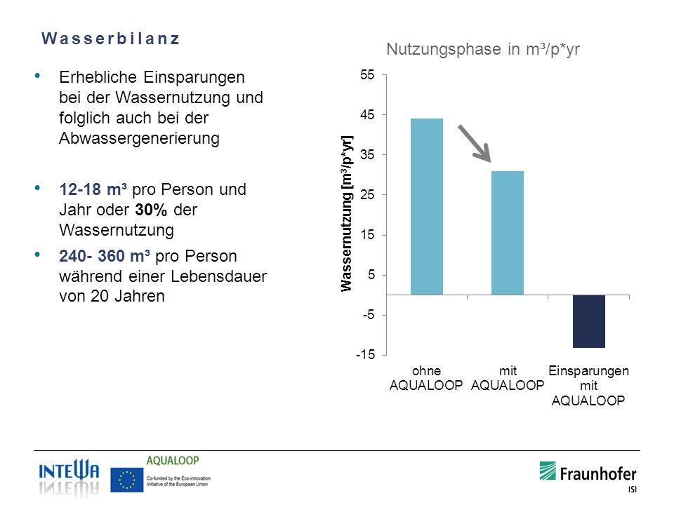 Wasserbilanz Erhebliche Einsparungen bei der Wassernutzung und folglich auch bei der Abwassergenerierung 12-18 m³ pro Person und Jahr oder 30% der Was