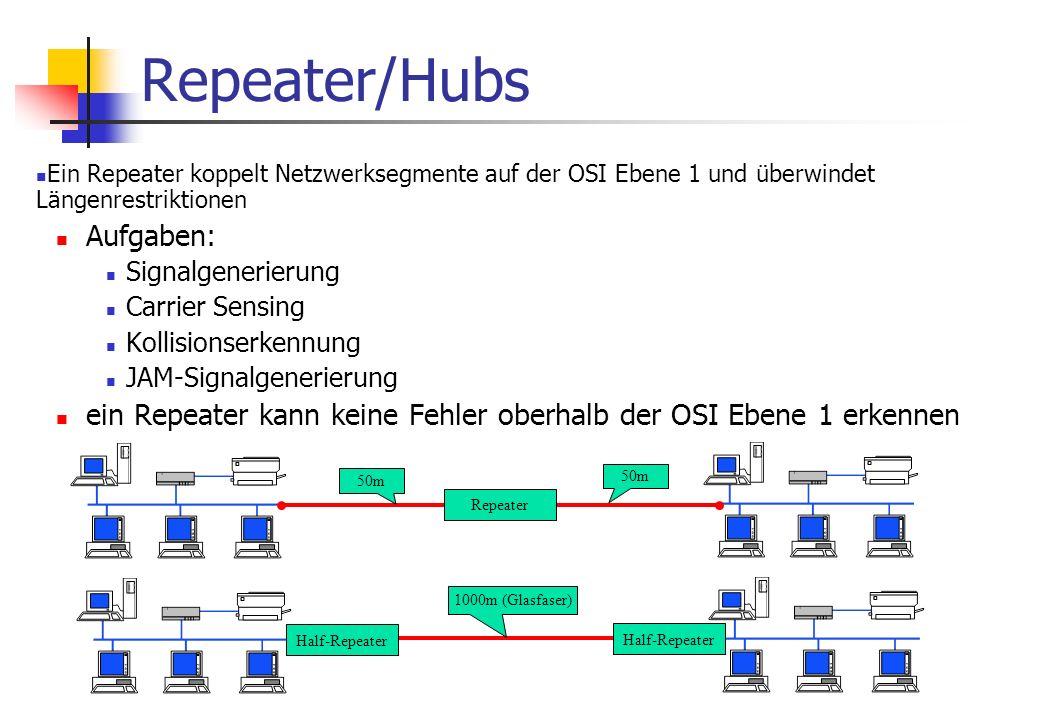 Repeater/Hubs Ein Repeater koppelt Netzwerksegmente auf der OSI Ebene 1 und überwindet Längenrestriktionen Aufgaben: Signalgenerierung Carrier Sensing Kollisionserkennung JAM-Signalgenerierung ein Repeater kann keine Fehler oberhalb der OSI Ebene 1 erkennen Repeater 50m Half-Repeater 1000m (Glasfaser)