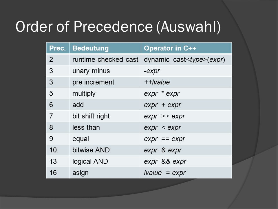 Order of Precedence (Auswahl) Prec.BedeutungOperator in C++ 2runtime-checked castdynamic_cast (expr) 3unary minus-expr 3pre increment++lvalue 5multiplyexpr * expr 6addexpr + expr 7bit shift rightexpr >> expr 8less thanexpr < expr 9equalexpr == expr 10bitwise ANDexpr & expr 13logical ANDexpr && expr 16asignlvalue = expr
