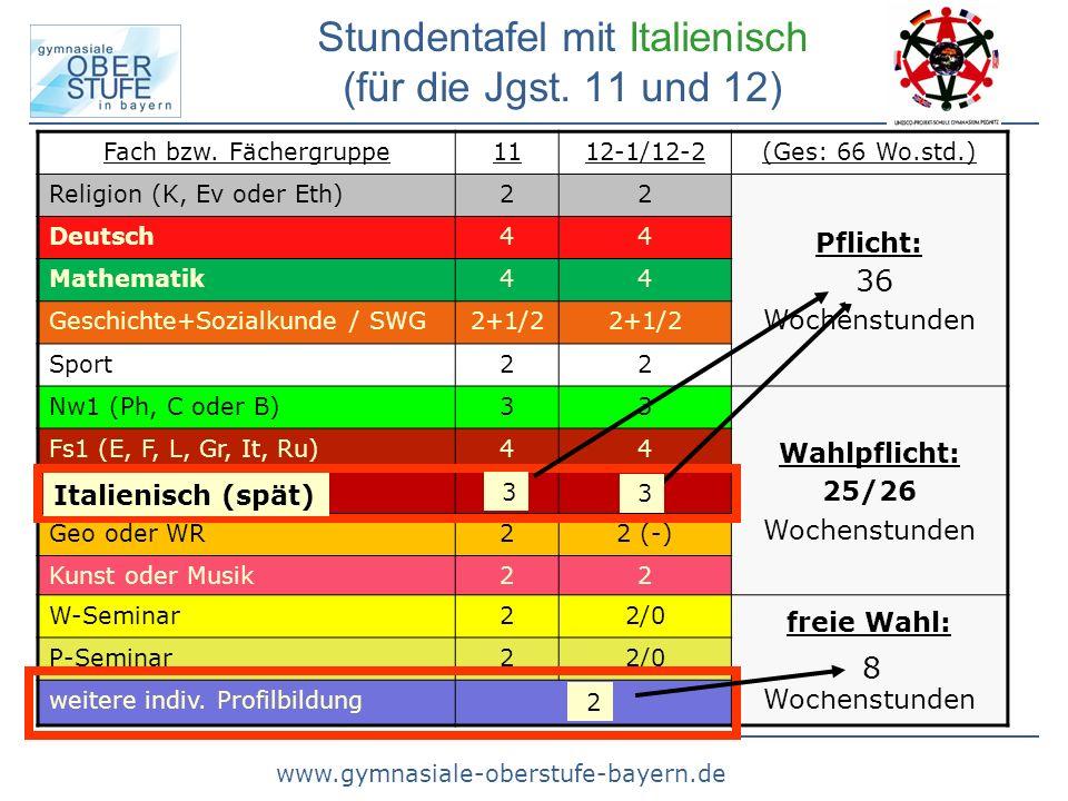 www.gymnasiale-oberstufe-bayern.de Für wen ist die ISP etwas.