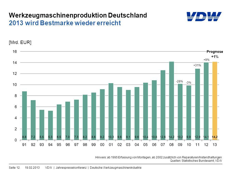 Werkzeugmaschinenproduktion Deutschland 19.02.2013VDW | Jahrespressekonferenz | Deutsche WerkzeugmaschinenindustrieSeite 12 2013 wird Bestmarke wieder erreicht [Mrd.