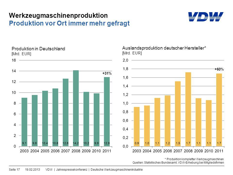 Werkzeugmaschinenproduktion 19.02.2013VDW | Jahrespressekonferenz | Deutsche WerkzeugmaschinenindustrieSeite 17 Produktion vor Ort immer mehr gefragt Produktion in Deutschland [Mrd.