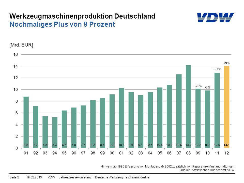 Werkzeugmaschinenproduktion Deutschland 19.02.2013VDW | Jahrespressekonferenz | Deutsche WerkzeugmaschinenindustrieSeite 2 Nochmaliges Plus von 9 Prozent [Mrd.