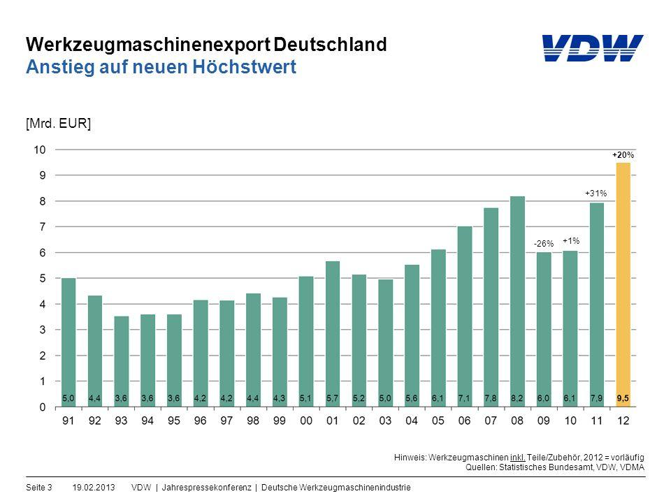 Werkzeugmaschinenexport Deutschland 19.02.2013VDW | Jahrespressekonferenz | Deutsche WerkzeugmaschinenindustrieSeite 3 Anstieg auf neuen Höchstwert [Mrd.