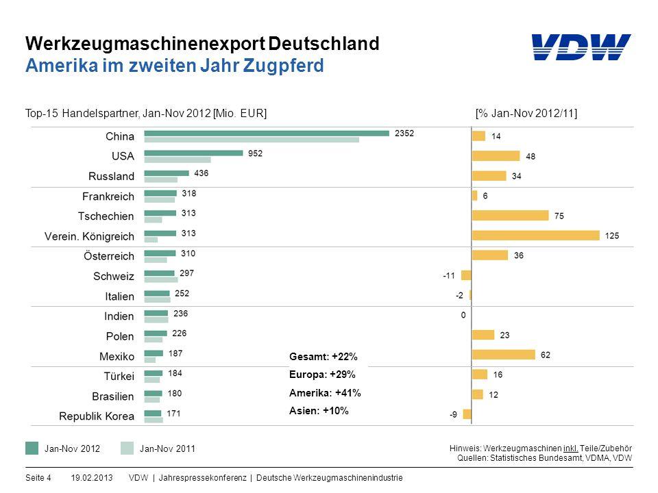 Werkzeugmaschinenexport Deutschland 19.02.2013VDW | Jahrespressekonferenz | Deutsche WerkzeugmaschinenindustrieSeite 4 Amerika im zweiten Jahr Zugpferd Hinweis: Werkzeugmaschinen inkl.