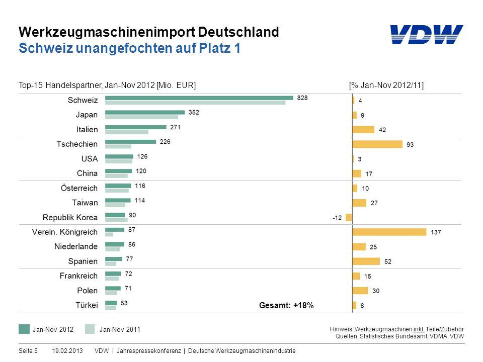 Werkzeugmaschinenimport Deutschland 19.02.2013VDW | Jahrespressekonferenz | Deutsche WerkzeugmaschinenindustrieSeite 5 Schweiz unangefochten auf Platz 1 Gesamt: +18% Hinweis: Werkzeugmaschinen inkl.