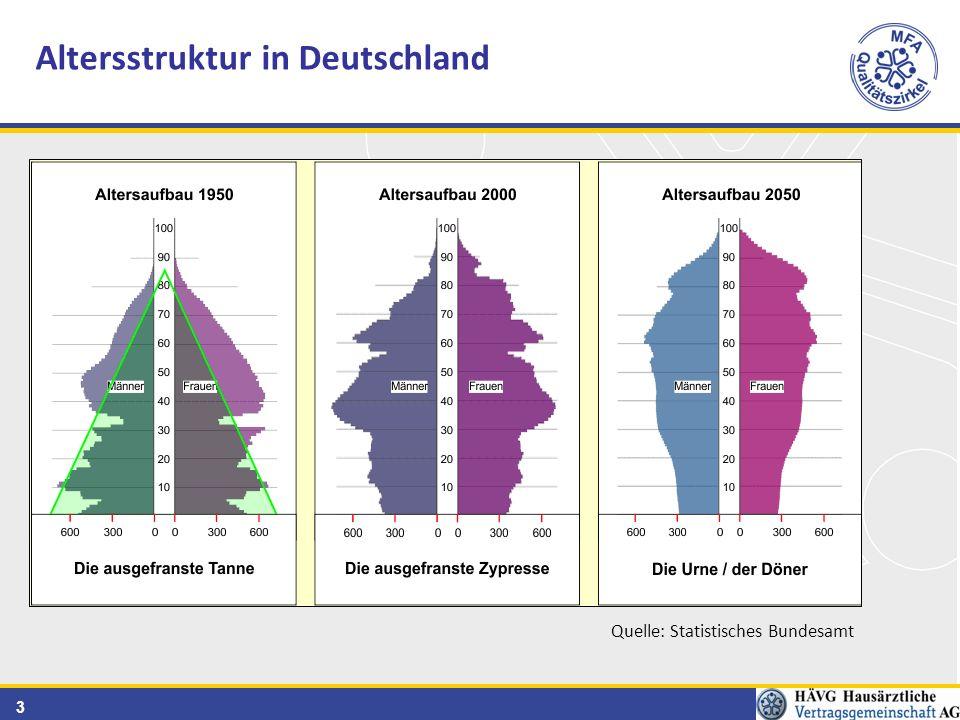 4 Altersstruktur in Deutschland Anteil der Personen in % über 65 Quelle: Praktische Geriatrie Martin Willkomm 201020202030204020502060 20,6 %23,4 %28,8 %32,1 %33,1 %34,0 %