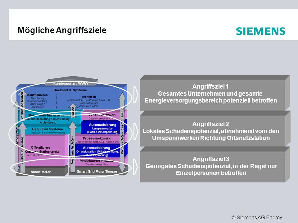 © Siemens AG Energy Mögliche Angriffsziele Angriffsziel 3 Geringstes Schadenspotenzial, in der Regel nur Einzelpersonen betroffen Angriffsziel 2 Lokales Schadenspotenzial, abnehmend vom den Umspannwerken Richtung Ortsnetzstation Angriffsziel 1 Gesamtes Unternehmen und gesamte Energieversorgungsbereich potenziell betroffen